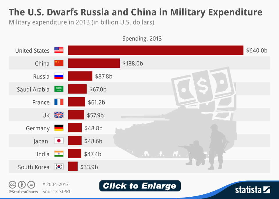MilitaryExpenditureIn-2013