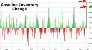 Crude Crashes On Biggest 2-Week Gasoline Inventory Build On Record | Zero Hedge