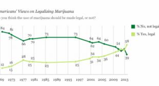 Support For Marijuana Legalization Hits Historic High Of 58 Percent