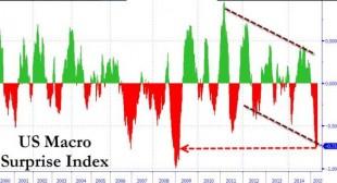 8 Charts That Prove The US Is Already In A Recession | Zero Hedge