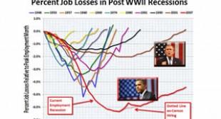 """Future Economic Historians"" Will Probably Call the Period That Began In 2007 ""the L-O-N-G-E-S-T DEPRESSION"""